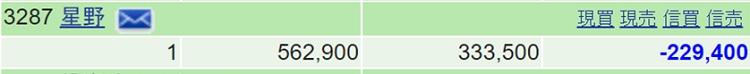 星野リゾート評価額20200313