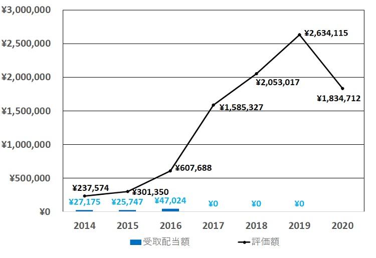 HPGホアファット鉄鋼持ち株評価額配当推移