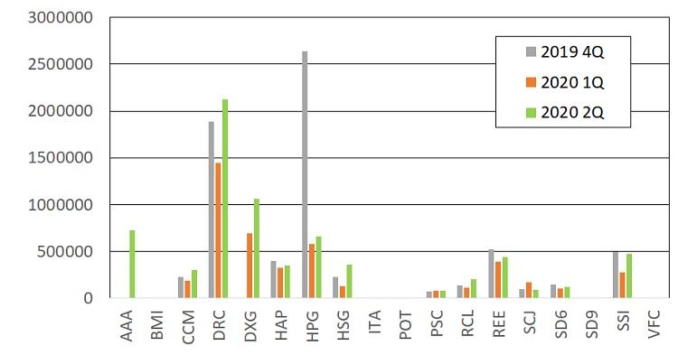 ベトナム株保有銘柄状況(2020年6月末)コロナショックからの回復