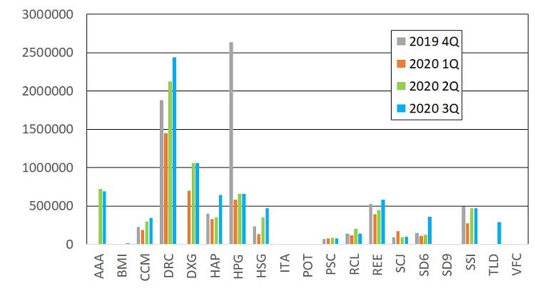 ベトナム株保有銘柄状況(2020年9月末)コロナショックからの回復